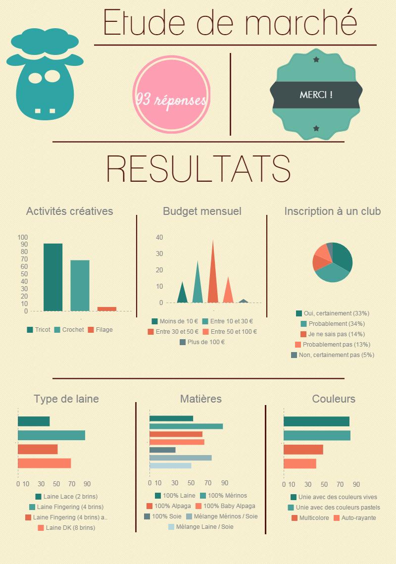 résultats_étude